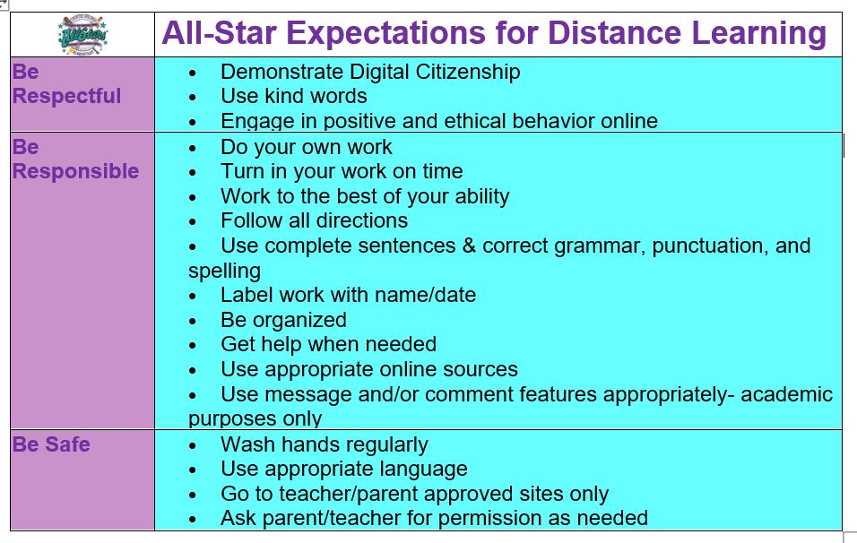 Allstar Expectations