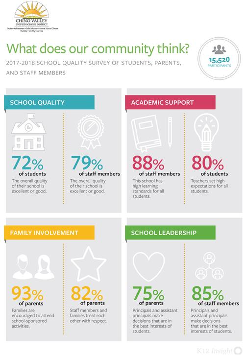 School Quality Survey Inphographic