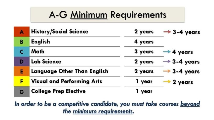 Counseling / A-G Requirements for CSU & UC Admissions