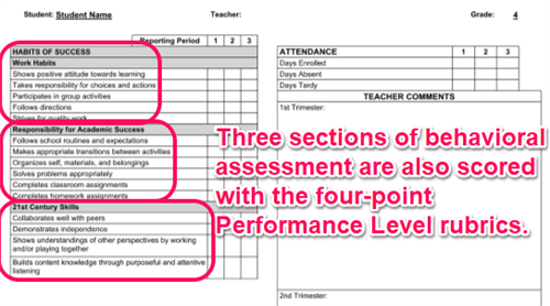 Curriculum Elementary Anatomy Of A Standards Based Report Card